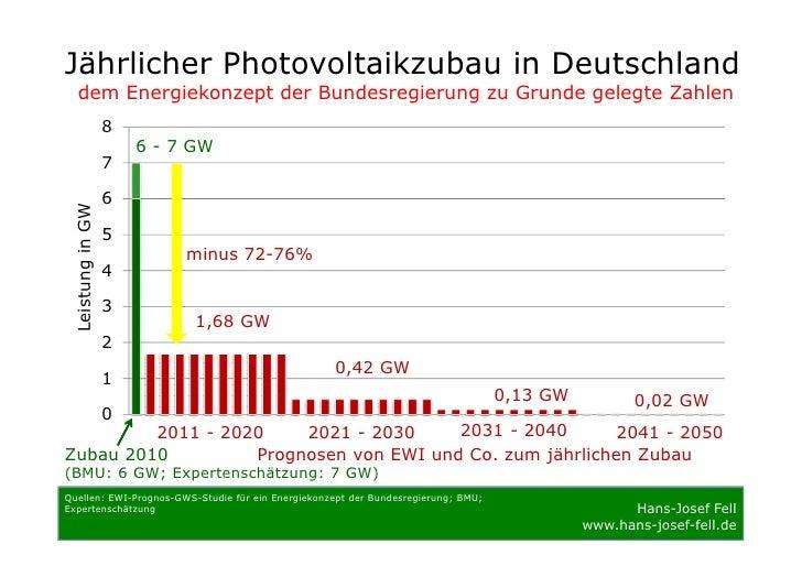 Jährlicher Photovoltaikzubau in Deutschland     dem Energiekonzept der Bundesregierung zu Grunde gelegte Zahlen           ...