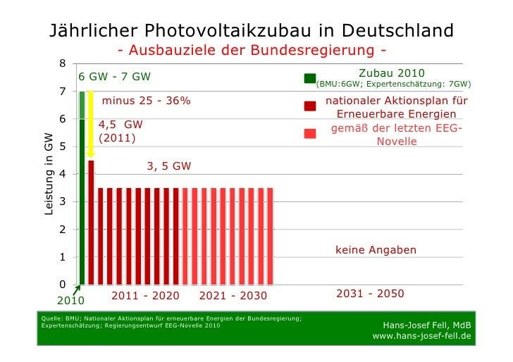 Jährlicher Photovoltaikzubau in Deutschland                           - Ausbauziele der Bundesregierung -                 ...