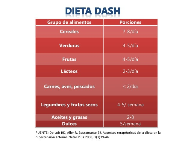 Dieta Dash American Heart Association