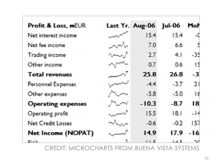 CREDIT: MICROCHARTS FROM BUENA VISTA SYSTEMS                                                22
