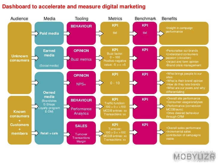 Dashboard to accelerate and measure digital marketing<br />Benchmark<br />Audience<br />Media<br />Tooling<br />Benefits<b...