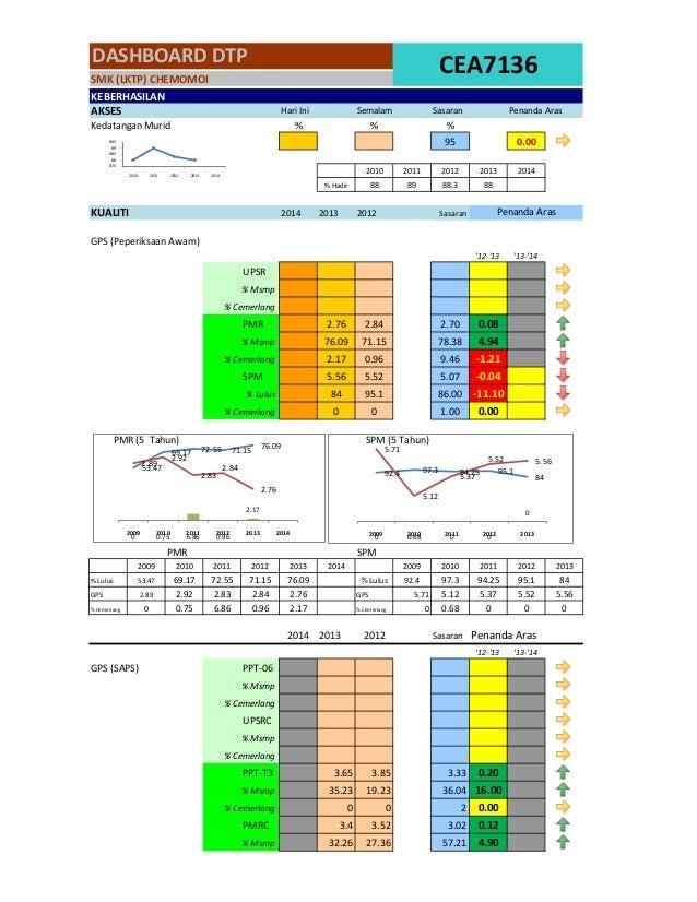 %  %  %  95  0.00  2010  2011  2012  2013  2014  % Hadir  88  89  88.3  88  2014  2013  2012  '12-'13  '13-'14  UPSR  % Ms...