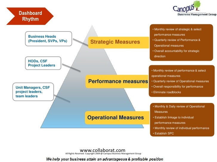 performance measures in operation management Performance measurement in a quality management  system that measures the performance of employees based on  of operations management, 26.