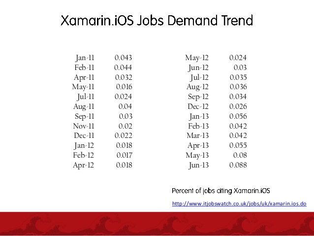 Dashboards and Data Visualization using Xamarin and