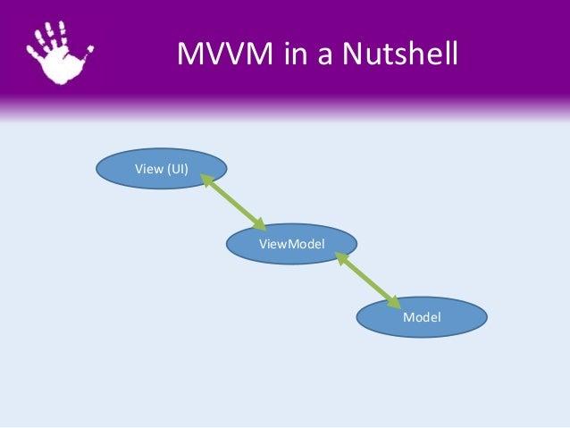 MVVM in a Nutshell View (UI) ViewModel Model