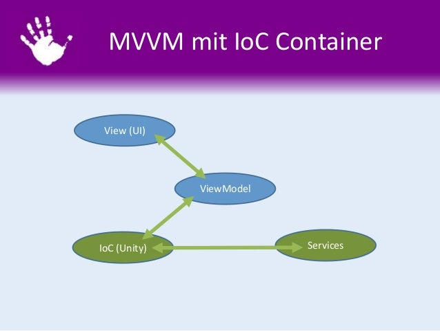 IoC (Unity) MVVM mit IoC Container View (UI) ViewModel Services