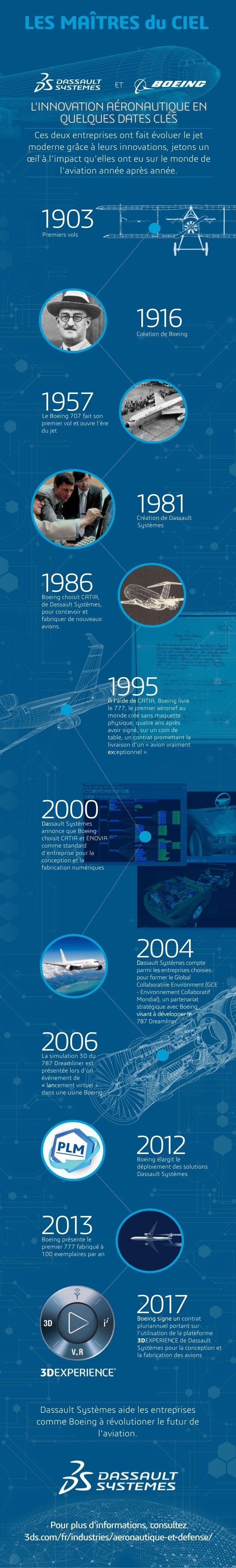 Infographie : « Les Maîtres du Ciel » – 30 ans d'innovation aéronautique par Boeing et Dassault Systèmes
