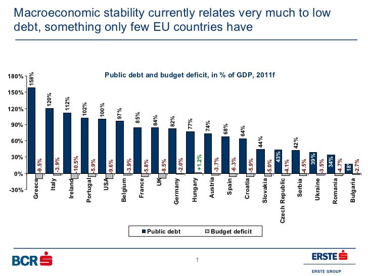 Macroeconomic stability currently relates very much to low debt, something only few EU countries have  Public debt and bud...