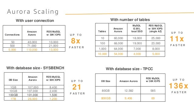 Aurora Scaling With user connection With number of tables With database size - SYSBENCH With database size - TPCC Connecti...