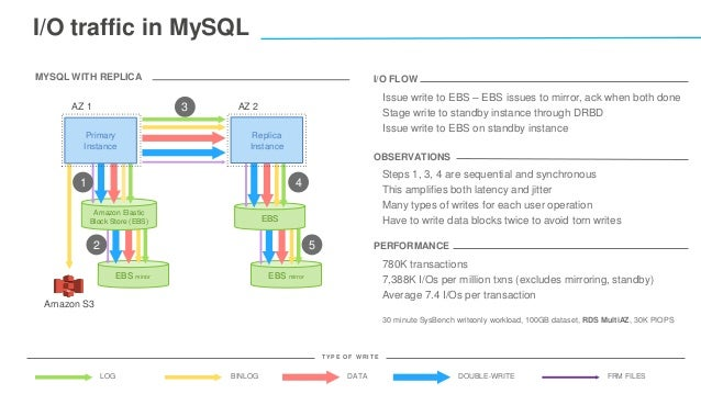 I/O traffic in MySQL BINLOG DATA DOUBLE-WRITELOG FRM FILES T Y P E O F W R IT E MYSQL WITH REPLICA EBS mirrorEBS mirror AZ...