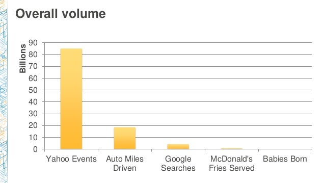 Overall volume 0 10 20 30 40 50 60 70 80 90 Yahoo Events Auto Miles Driven Google Searches McDonald's Fries Served Babies ...