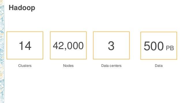 Hadoop Clusters Nodes Data centers Data 14 42,000 3 500PB