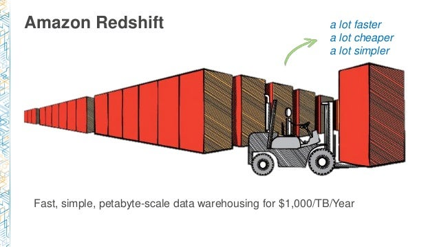 Fast, simple, petabyte-scale data warehousing for $1,000/TB/Year Amazon Redshift a lot faster a lot cheaper a lot simpler