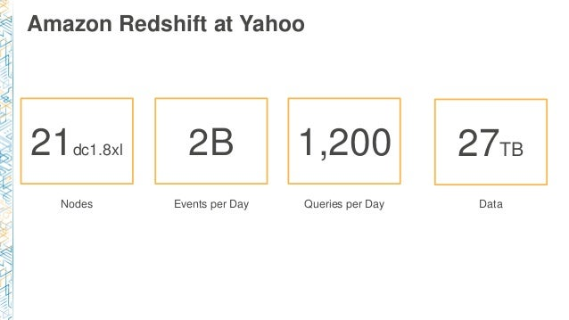 Amazon Redshift at Yahoo Nodes Events per Day Queries per Day Data 21dc1.8xl 2B 1,200 27TB