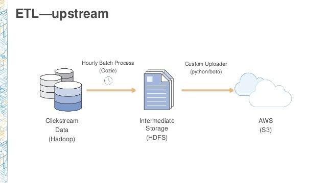 ETL—upstream Clickstream Data (Hadoop) Intermediate Storage (HDFS) AWS (S3) Hourly Batch Process (Oozie) Custom Uploader (...
