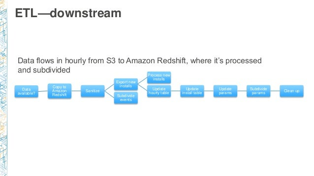ETL—downstream Data available? Copy to Amazon Redshift Sanitize Export new installs Process new installs Update hourly tab...