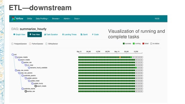 ETL—downstream Visualization of running and complete tasks