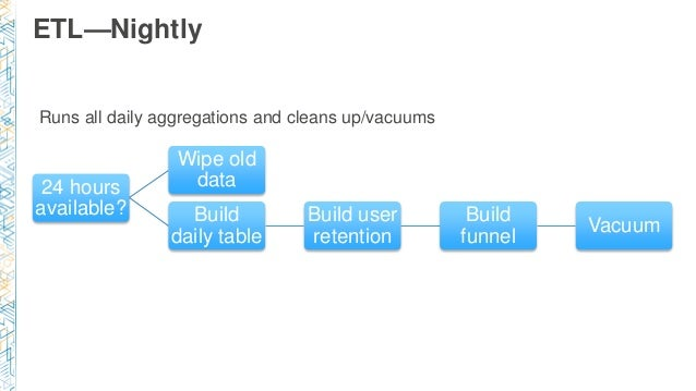 ETL—Nightly 24 hours available? Wipe old data Build daily table Build user retention Build funnel Vacuum Runs all daily ag...
