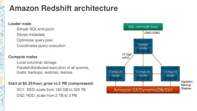 Amazon Redshift architecture Leader node Simple SQL end point Stores metadata Optimizes query plan Coordinates query execu...
