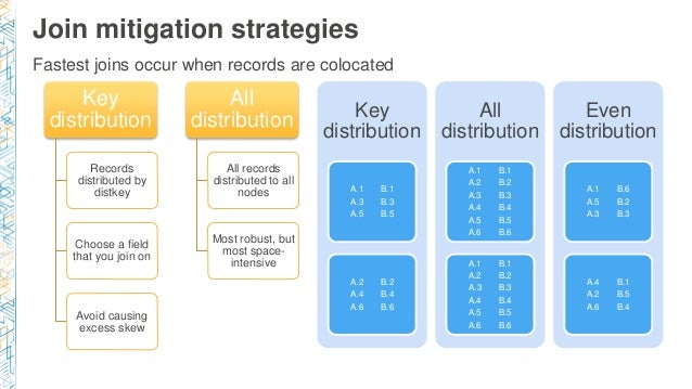 Join mitigation strategies Key distribution Records distributed by distkey Choose a field that you join on Avoid causing e...