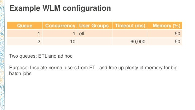 Example WLM configuration Queue Concurrency User Groups Timeout (ms) Memory (%) 1 1 etl 50 2 10 60,000 50 Two queues: ETL ...