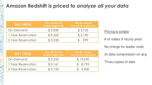 Amazon Redshift is priced to analyze all your data Pricing is simple # of nodes X hourly price No charge for leader node 3...