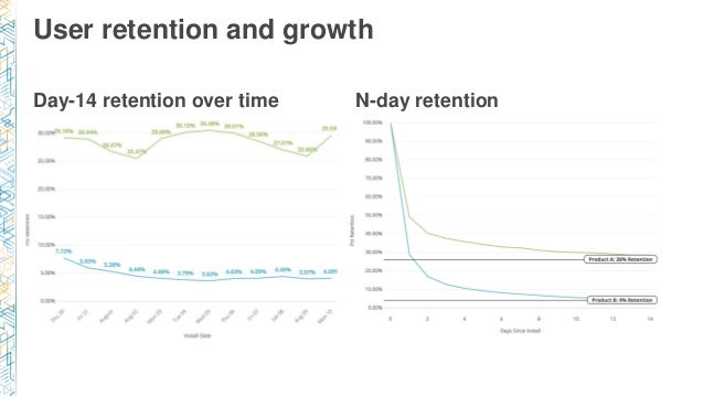 Day-14 retention over time User retention and growth N-day retention