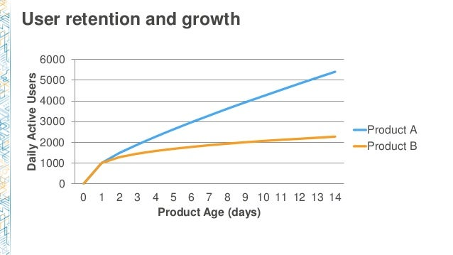 User retention and growth 0 1000 2000 3000 4000 5000 6000 0 1 2 3 4 5 6 7 8 9 10 11 12 13 14 DailyActiveUsers Product Age ...