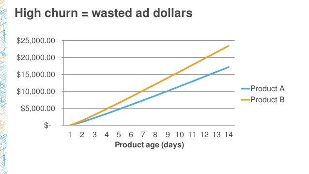 High churn = wasted ad dollars $- $5,000.00 $10,000.00 $15,000.00 $20,000.00 $25,000.00 1 2 3 4 5 6 7 8 9 10 11 12 13 14 P...
