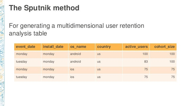 The Sputnik method For generating a multidimensional user retention analysis table event_date install_date os_name country...
