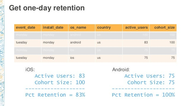 Get one-day retention event_date install_date os_name country active_users cohort_size monday monday android us 100 100 tu...