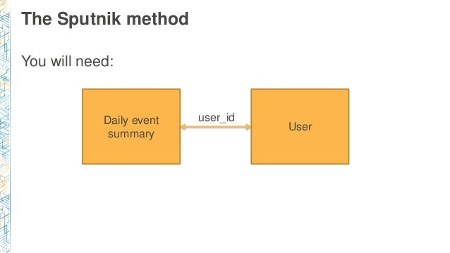 The Sputnik method You will need: Daily event summary User user_id