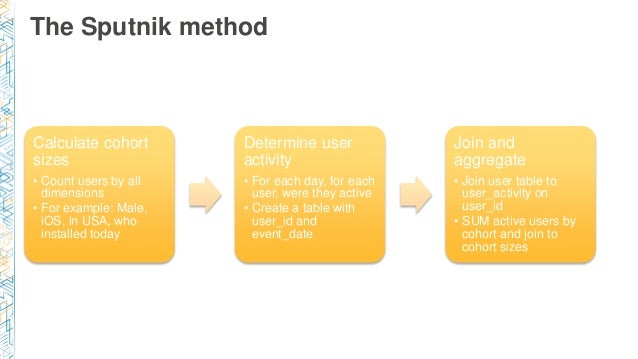 The Sputnik method Calculate cohort sizes • Count users by all dimensions • For example: Male, iOS, in USA, who installed ...