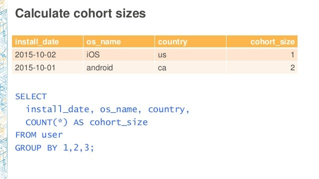 Calculate cohort sizes install_date os_name country cohort_size 2015-10-02 iOS us 1 2015-10-01 android ca 2 SELECT install...