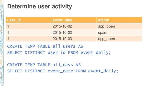 Determine user activity user_id event_date action 1 2015-10-02 app_open 1 2015-10-02 spam 1 2015-10-03 app_open CREATE TEM...
