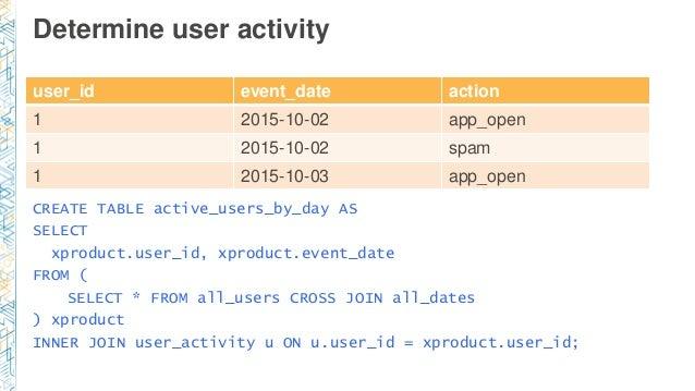 Determine user activity user_id event_date action 1 2015-10-02 app_open 1 2015-10-02 spam 1 2015-10-03 app_open CREATE TAB...