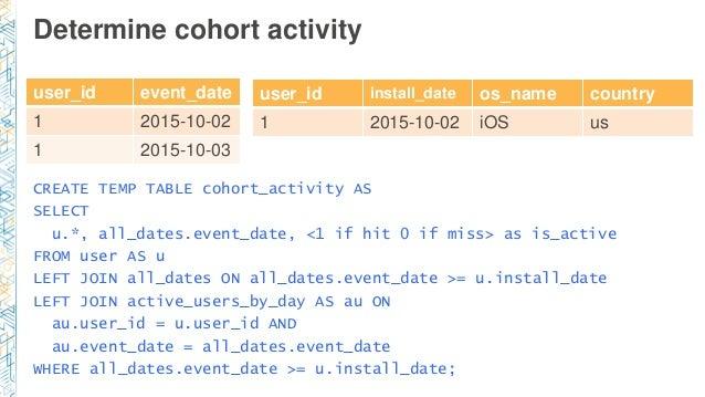 Determine cohort activity user_id event_date 1 2015-10-02 1 2015-10-03 CREATE TEMP TABLE cohort_activity AS SELECT u.*, al...
