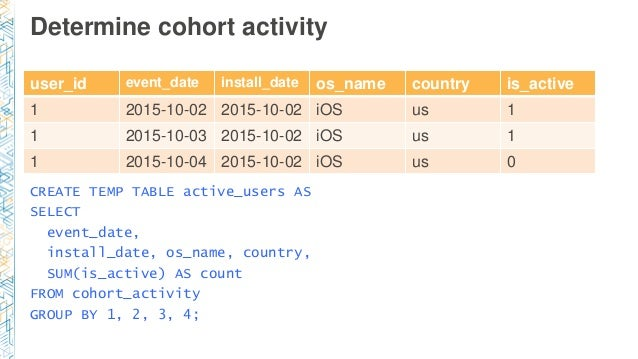 Determine cohort activity user_id event_date install_date os_name country is_active 1 2015-10-02 2015-10-02 iOS us 1 1 201...