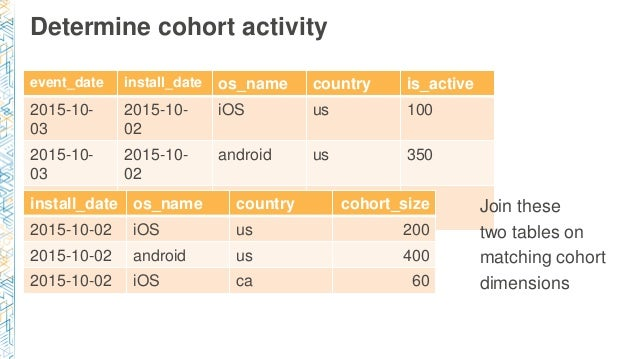 Determine cohort activity event_date install_date os_name country is_active 2015-10- 03 2015-10- 02 iOS us 100 2015-10- 03...