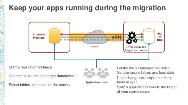 Customer Premises Application Users EC2 or RDS Internet VPN Start a replication instance Connect to source and target data...