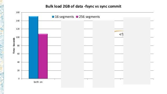 0 20 40 60 80 100 120 140 160 both on fsync=0 sync commit=0 fsync=0 & sync commit=0 Time-Seconds Bulk load 2GB of data -fs...