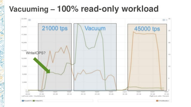 Vacuuming – 100% read-only workload