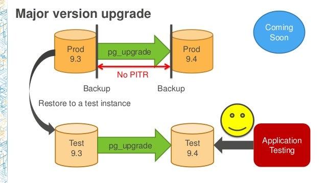 Major version upgrade Coming Soon Prod 9.3 Prod 9.4 pg_upgrade Backup Backup No PITR Test 9.3 Test 9.4 pg_upgrade Restore ...