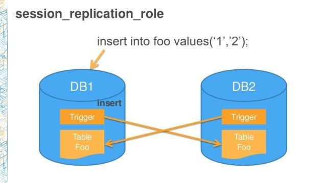 session_replication_role Table Foo Trigger Table Foo Trigger DB1 DB2 insert