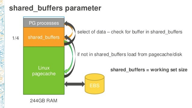 shared_buffers parameter 244GB RAM PG processes shared_buffers Linux pagecache select of data – check for buffer in shared...
