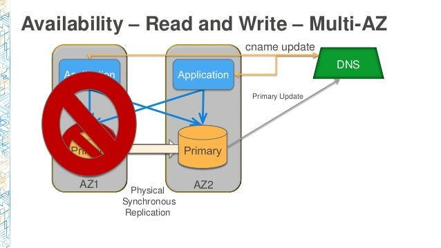 Availability – Read and Write – Multi-AZ Physical Synchronous Replication AZ1 AZ2 DNS cname update Primary Update