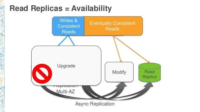 Read Replicas = Availability Sync Replication Multi-AZ Async Replication
