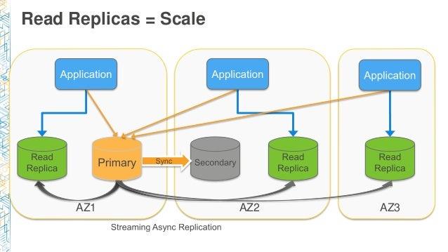 Read Replicas = Scale AZ1 AZ2 AZ3