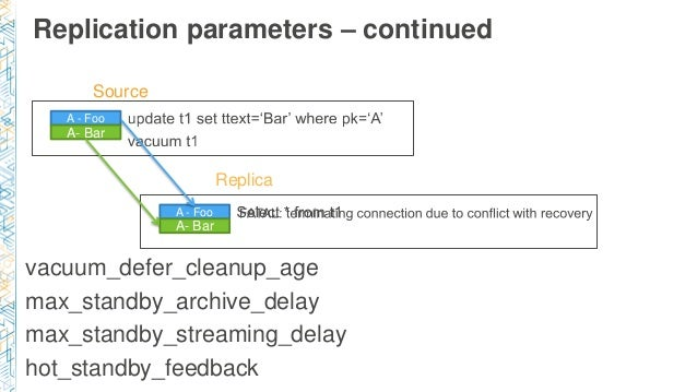 Replication parameters – continued vacuum_defer_cleanup_age max_standby_archive_delay max_standby_streaming_delay hot_stan...