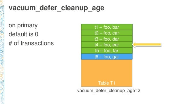 vacuum_defer_cleanup_age on primary default is 0 # of transactions Table T1 t1 – foo, bar t2 – foo, car t3 – foo, dar t4 –...